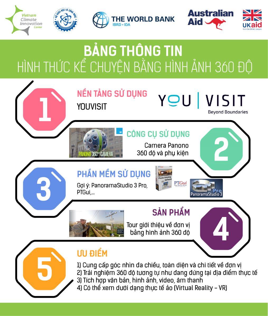 Bảng thông tin: infographic